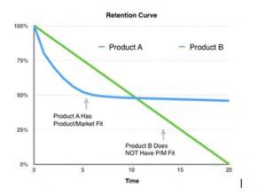pmf 300x219 - Что такое product market fit и как команды product marketing используют подход для создания продуктов