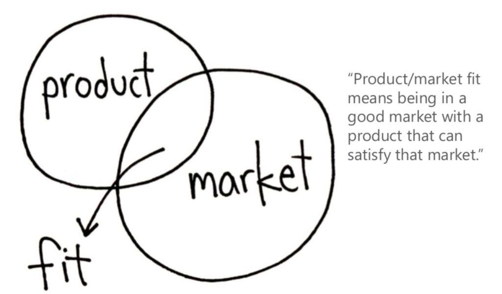 product market fit 1024x599 - Что такое product market fit и как команды product marketing используют подход для создания продуктов