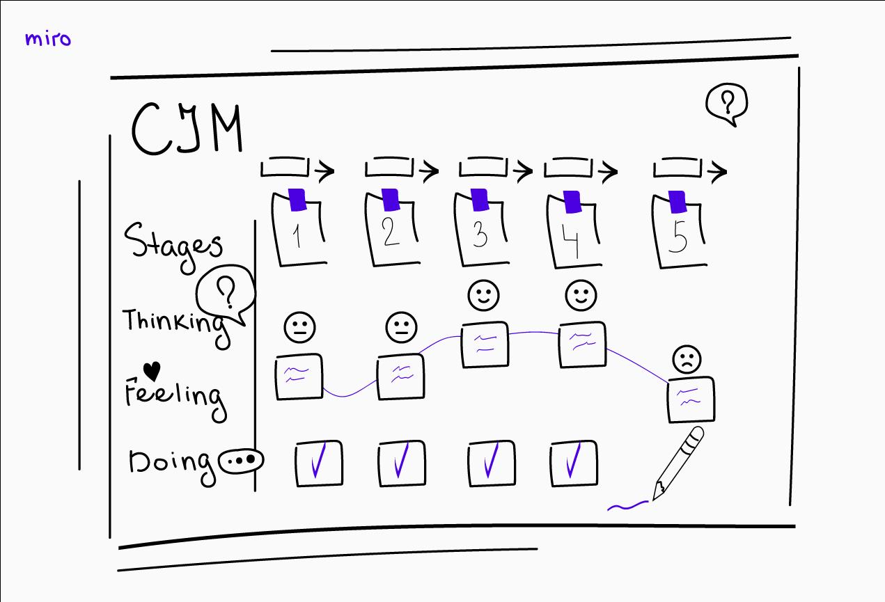 customer journey map stage - Как построить карту путешествия клиента, или customer journey map: примеры применения методологии cjm