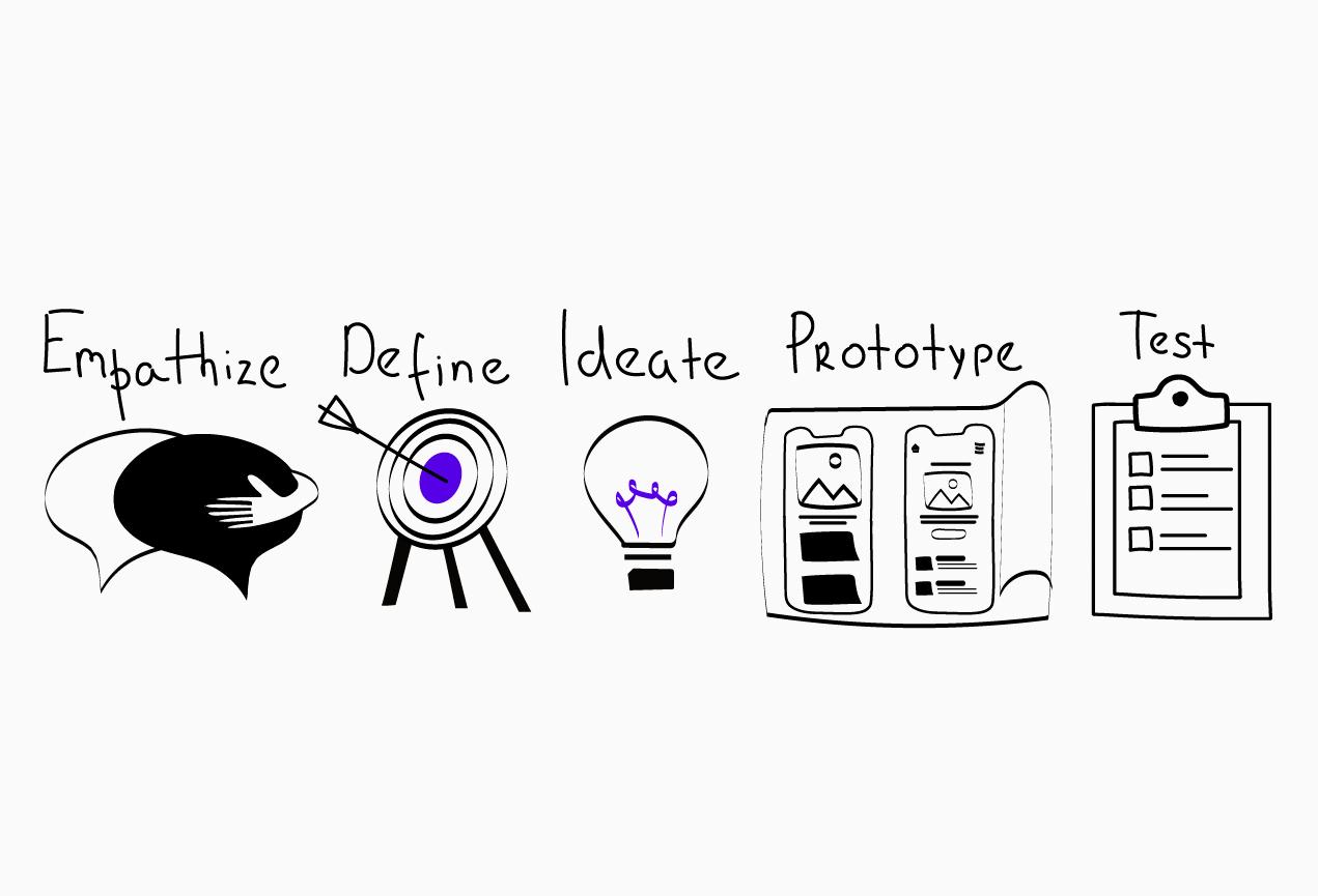 dizajnmyshlenie - Дизайн-мышление – методология, которая приводит к пониманию потребностей клиента через изучение его мышления. Применяется в современных видах бизнеса