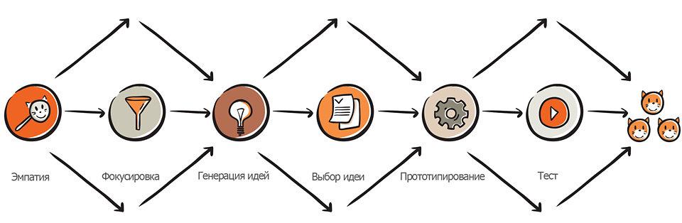 etaps - Дизайн-мышление – методология, которая приводит к пониманию потребностей клиента через изучение его мышления. Применяется в современных видах бизнеса