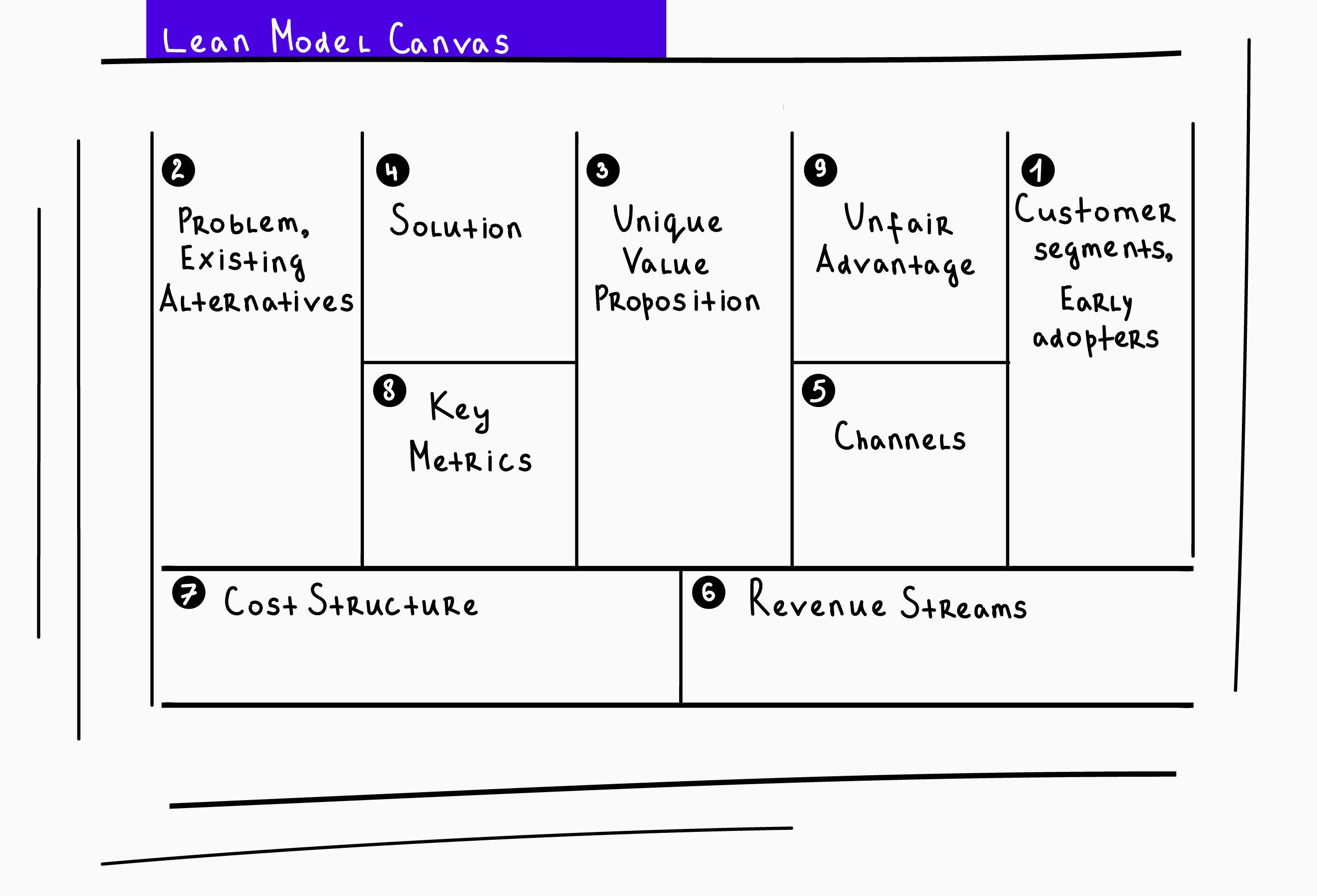 Lean Canvas 32 - Lean Canvas (или на русском – бережливый шаблон) позволяет быстро создать пример бизнес-модели