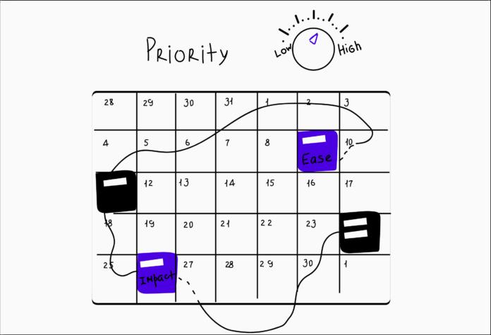 30. GIST planirovanie  696x474 - В чем заключаются GIST-планирование, RICE-скоринг и ICE-скоринг? Как они помогают продакт-менеджеру упростить планирование и правильно расставить приоритеты?